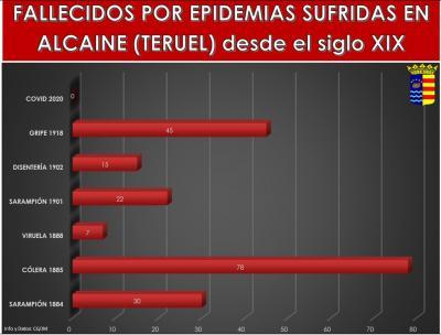 20200418102500-fallecidos-epidemias-alcaine-desde-sigloxix.jpg